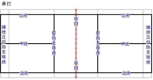 羽毛球场地规则(图解)