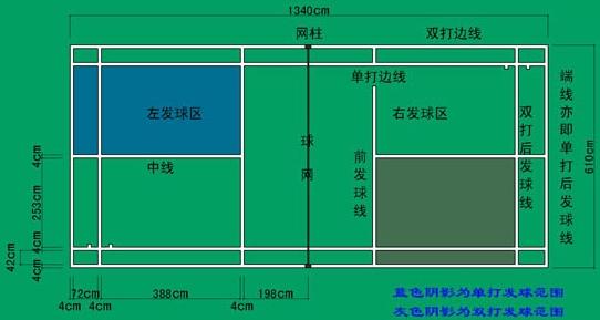 羽毛球场地标准尺寸 羽毛球单打双打场地标准尺寸